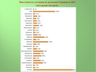 Вместимость гостиниц по регионам Украины в 2011 (построено автором)