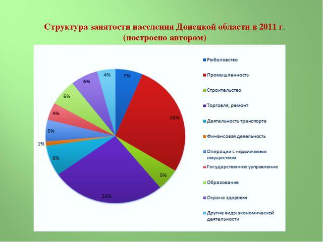Структура занятости населения Донецкой области в 2011 г. (построено автором)