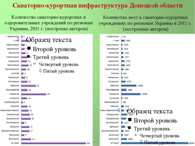 Количество санаторно-курортных и оздоровительных учреждений по регионам Украи...