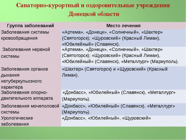 Санаторно-курортный и оздоровительные учреждения Донецкой области Группа забо...