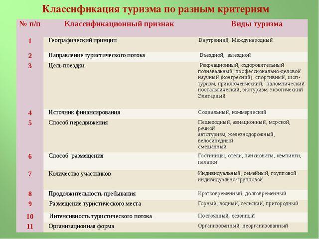Классификация туризма по разным критериям № п/п Классификационный признак Ви...