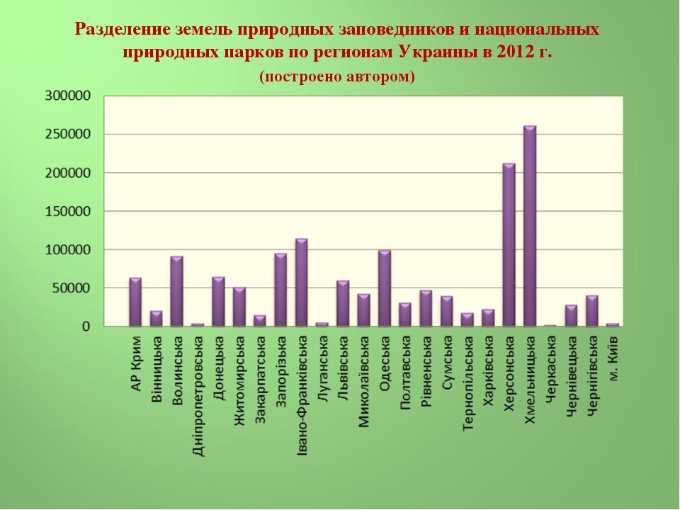 Разделение земель природных заповедников и национальных природных парков по р...