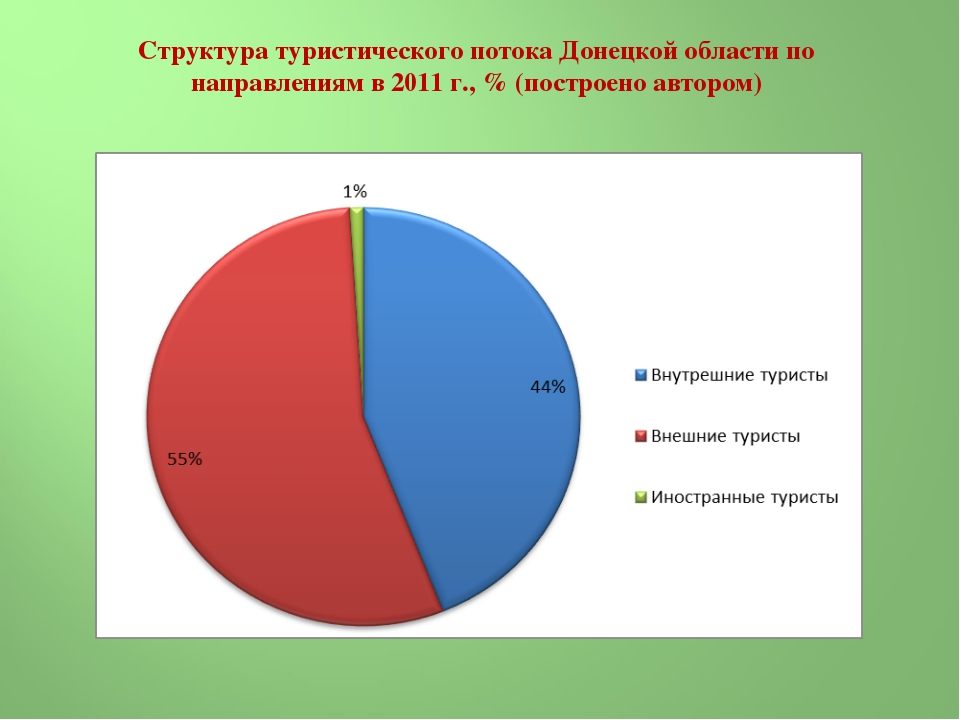 Структура туристического потока Донецкой области по направлениям в 2011 г., %...