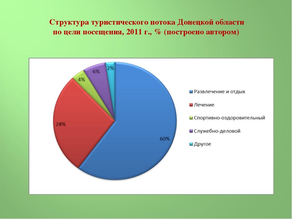 Структура туристического потока Донецкой области по цели посещения, 2011г.,...