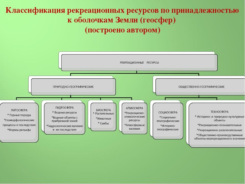 Классификация рекреационных ресурсов по принадлежностью к оболочкам Земли (г...