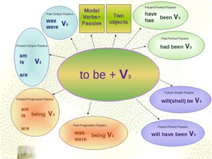 to be + V3 havehas am is are had been V3 was were V3 V3 Past Simple Passive P