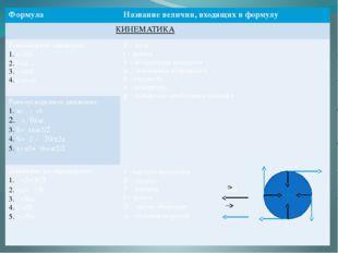 Формула Название величин, входящих в формулу КИНЕМАТИКА Равномерное движение