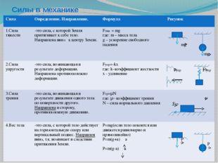 Силы в механике Сила Определение. Направление. Формула Рисунок 1.Сила тяжести