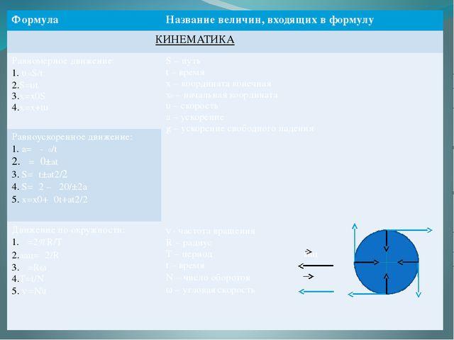 Формула Название величин, входящих в формулу КИНЕМАТИКА Равномерное движение...