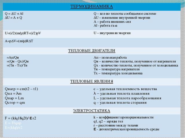 ТЕРМОДИНАМИКА Q = ∆U + A  ∆U = A + Q Q –кол-во теплоты сообщаемое системе ∆U–...