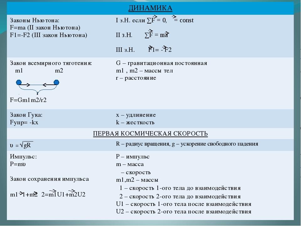ДИНАМИКА Законы Ньютона: F=ma (IIзaкон Ньютона) F1=-F2(IIIзакон Ньютона) Iз....