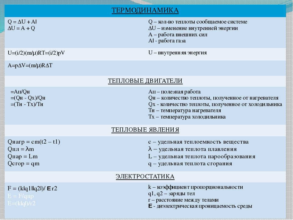 ТЕРМОДИНАМИКА Q = ∆U + A| ∆U = A + Q Q –кол-во теплоты сообщаемое системе ∆U–...