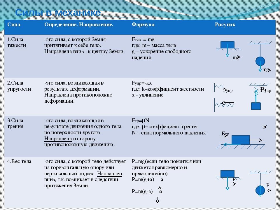 Силы в механике Сила Определение. Направление. Формула Рисунок 1.Сила тяжести...