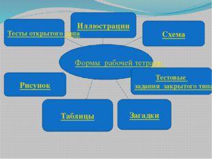 Формы рабочей тетради тесты Иллюстрации Схема Тестовые задания закрытого типа