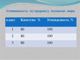 Успеваемость по предмету познание мира класс Качество % Успеваемость % 1 80 1