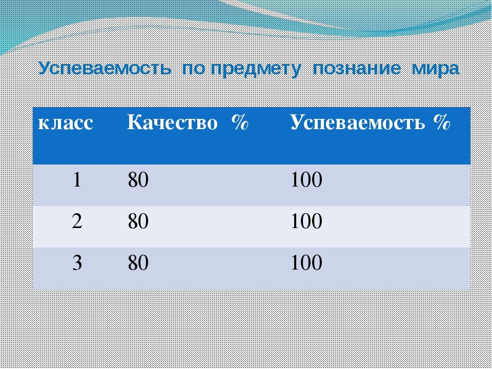 Успеваемость по предмету познание мира класс Качество % Успеваемость % 1 80 1...