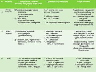 № Период Содержаниезанятий второго полугодия 2014-2015 г. Примерныйрепертуар