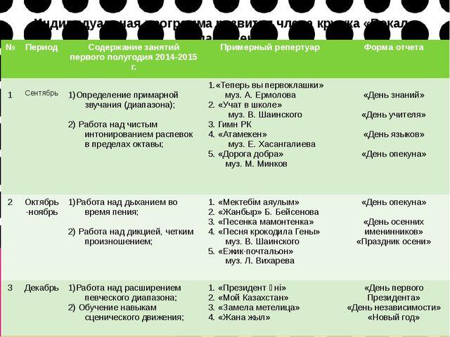 Индивидуальная программа развития члена кружка «Вокал» Алабергена А. № Период...