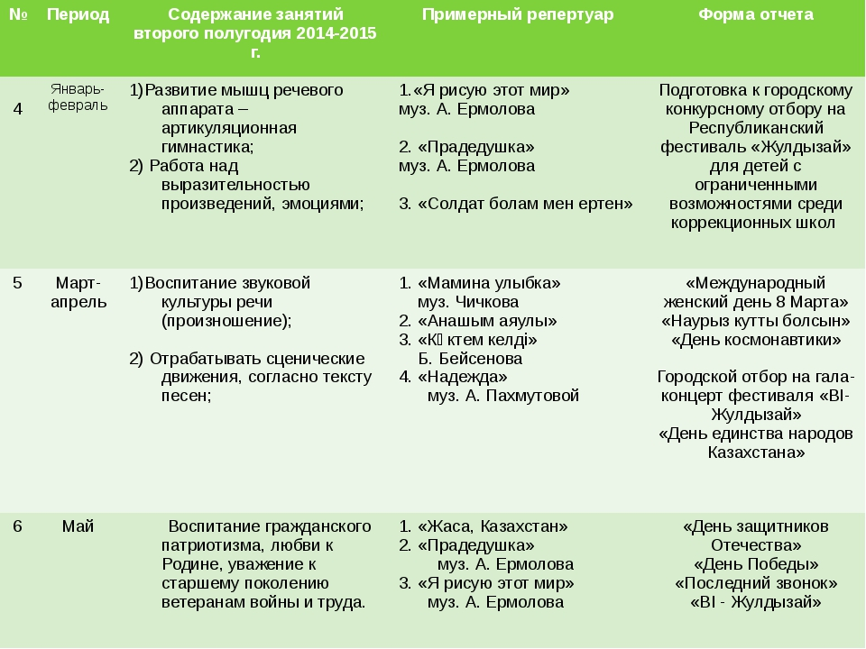 № Период Содержаниезанятий второго полугодия 2014-2015 г. Примерныйрепертуар...