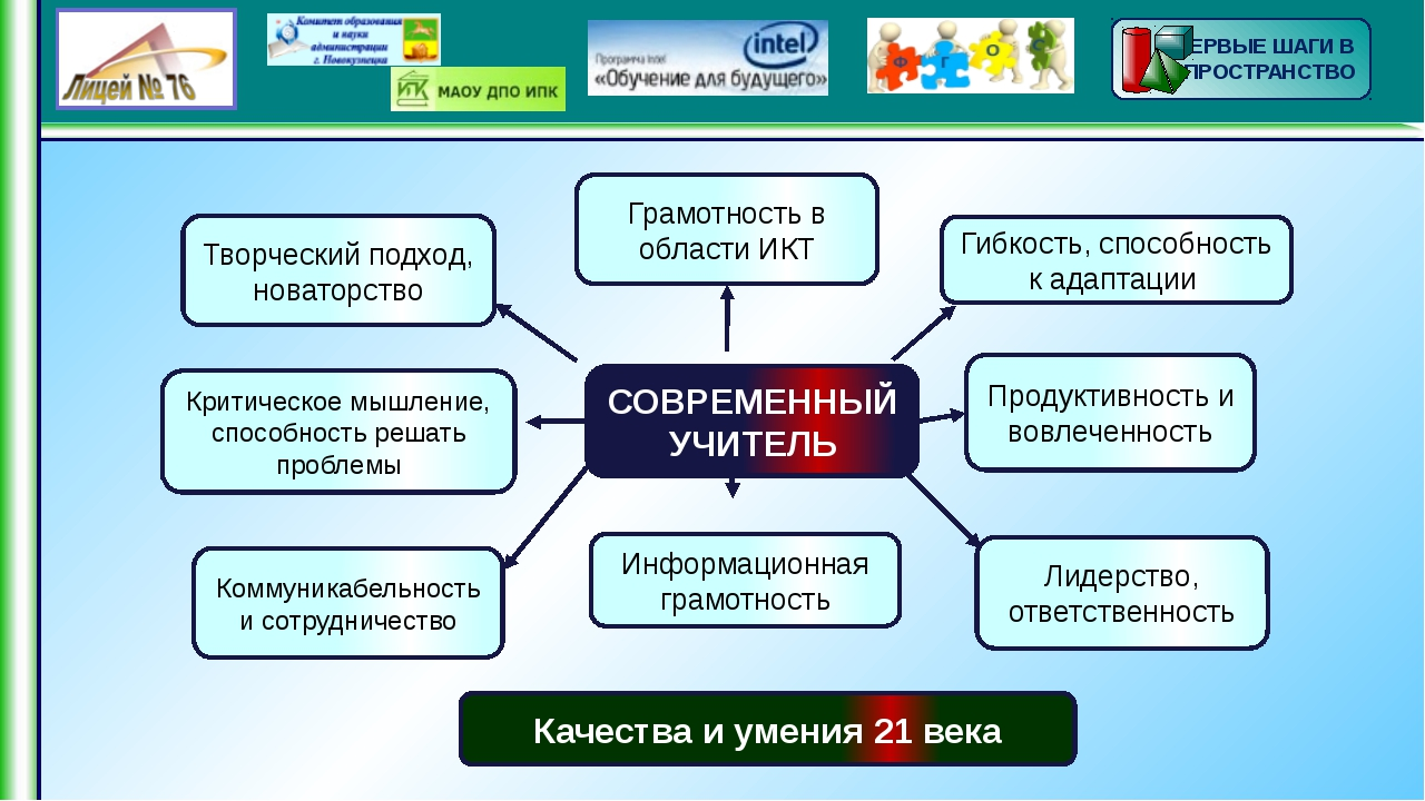 СОВРЕМЕННЫЙ УЧЕНИК Грамотность в области ИКТ Продуктивность и вовлеченность...