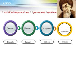 www.themegallery.com Өлеңді мәнерлеп оқып, құрылысына қарай талдайды. Авторы:
