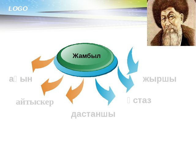 www.themegallery.com Жамбыл ақын айтыскер дастаншы ұстаз жыршы LOGO