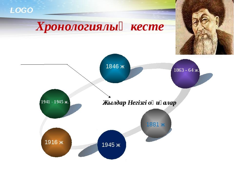 www.themegallery.com Хронологиялық кесте Жылдар Негізгі оқиғалар 1846 ж. 1863...