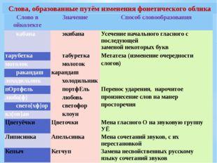 Слова, образованные путём изменения фонетического облика Слово войколекте Зна