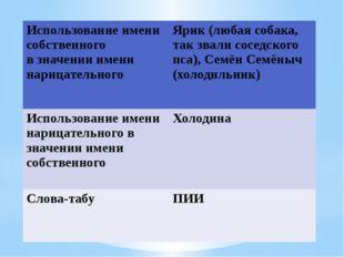 Использование имени собственного в значении имени нарицательного Ярик(любая с