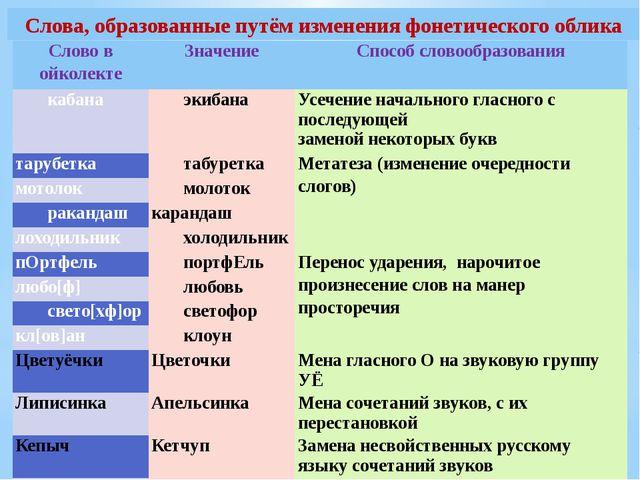 Слова, образованные путём изменения фонетического облика Слово войколекте Зна...