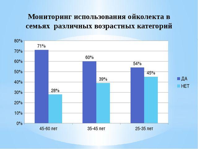 Мониторинг использования ойколекта в семьях различных возрастных категорий