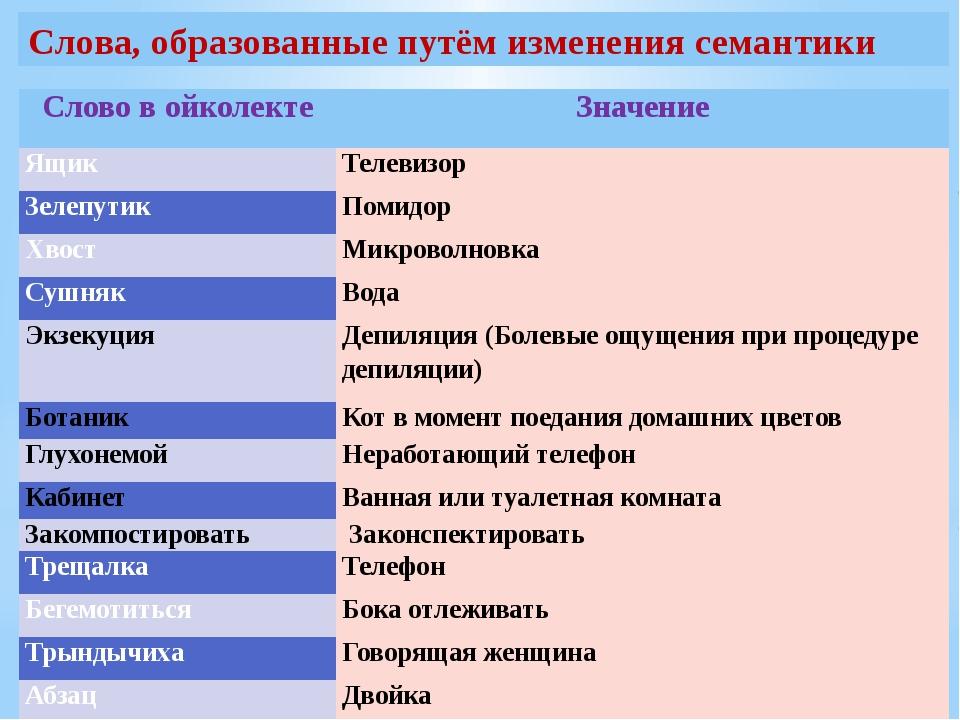 Слова, образованные путём изменения семантики Слово войколекте Значение Ящик...