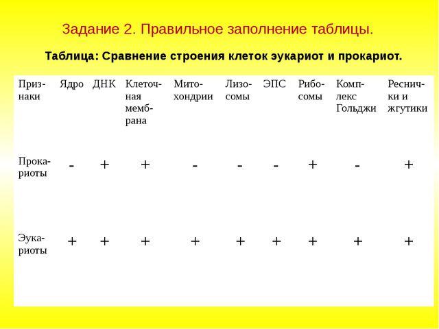 Задание 2. Правильное заполнение таблицы. Таблица: Сравнение строения клеток...