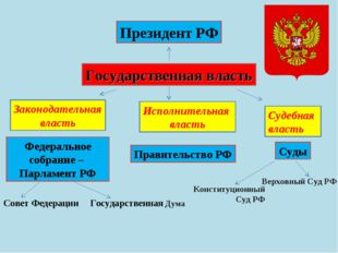 Государственная власть Президент РФ Федеральное собрание – Парламент РФ Прави