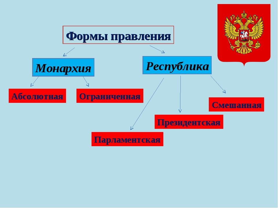 Формы правления Монархия Республика Абсолютная Ограниченная Президентская Пар...