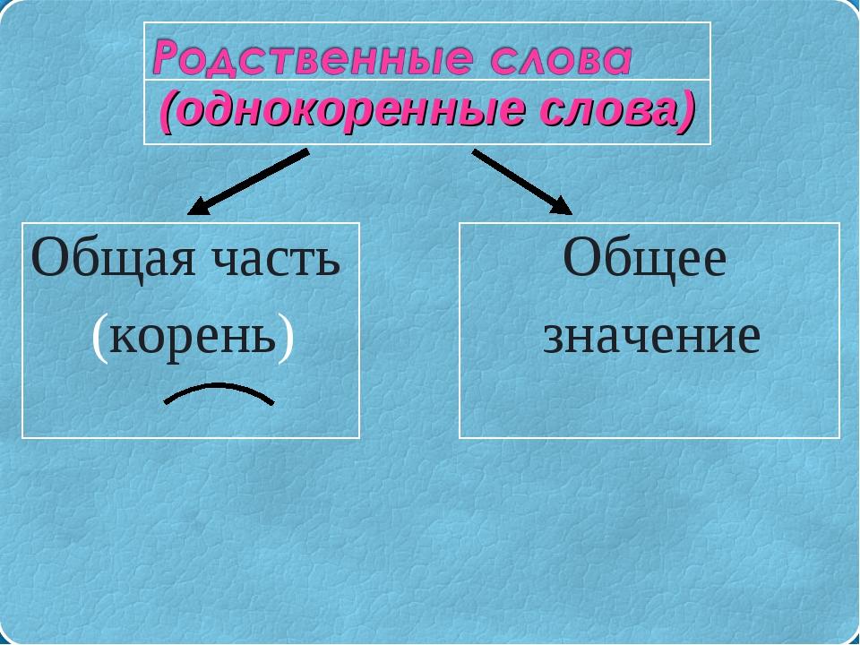 Общая часть (корень) Общее значение (однокоренные слова)