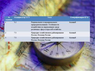 № задания Кодификатор ЕГЭ Тема Спецификация ЕГЭ 1 5.2 Рациональное и нерацио