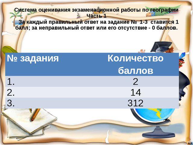 Система оценивания экзаменационной работы по географии Часть 1 За каждый прав...