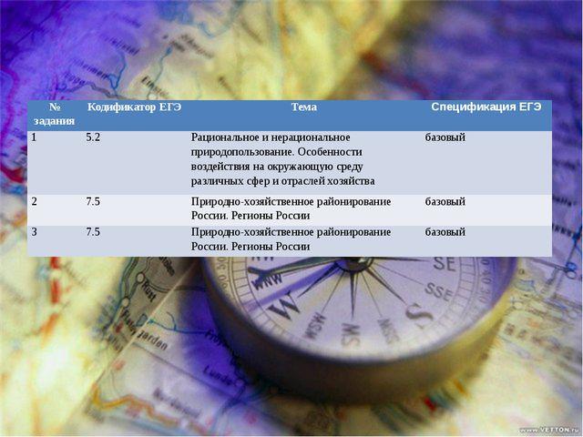 № задания Кодификатор ЕГЭ Тема Спецификация ЕГЭ 1 5.2 Рациональное и нерацио...