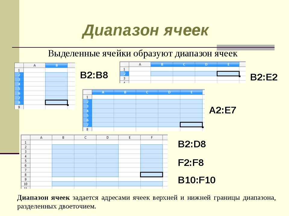 Выделенные ячейки образуют диапазон ячеек B2:B8 B2:E2 A2:E7 B2:D8 F2:F8 B10:F...