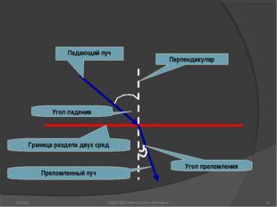 Падающий луч Перпендикуляр Граница раздела двух сред Угол падения Угол прелом