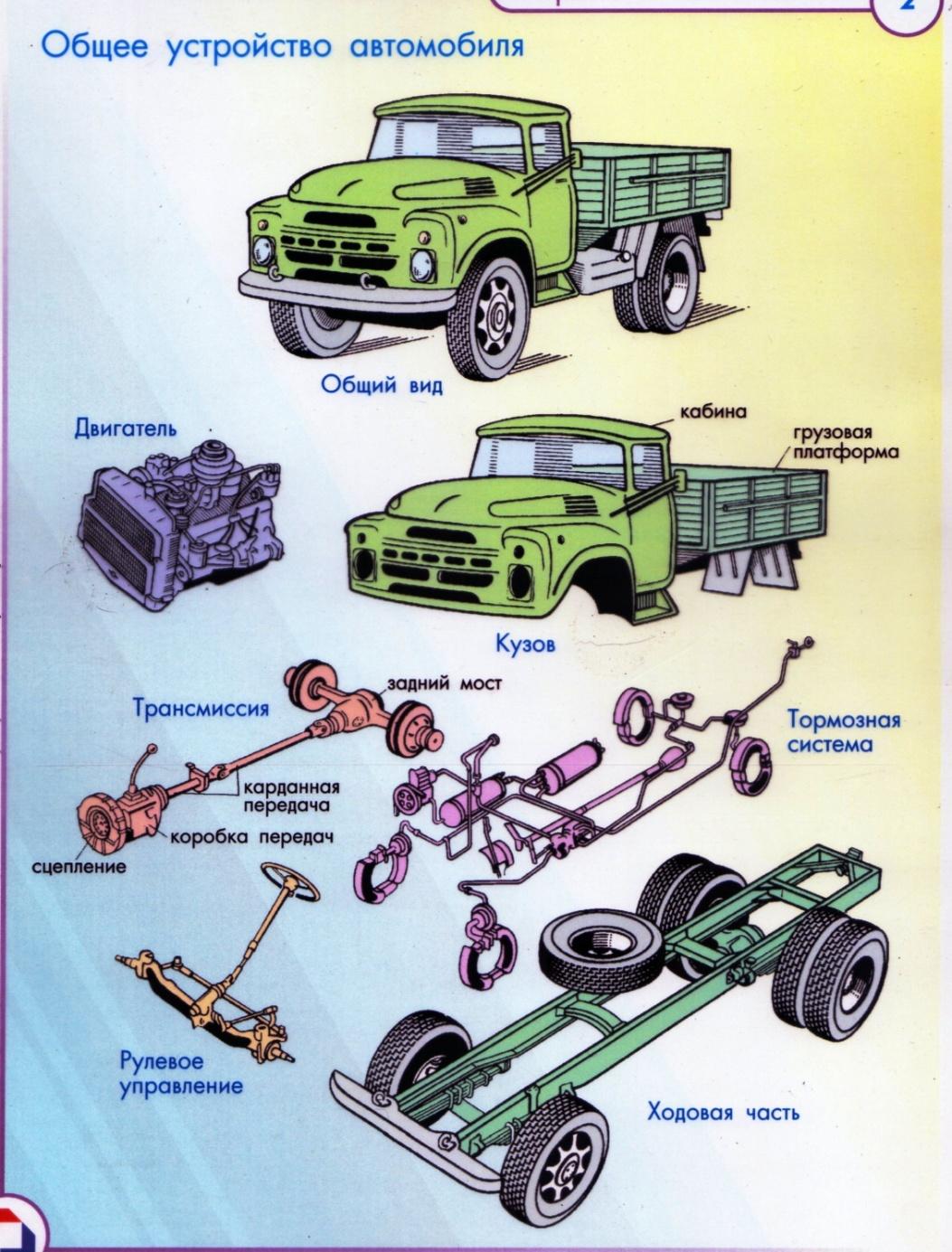его строение автомобиля для начинающих в картинках главных направлений производства