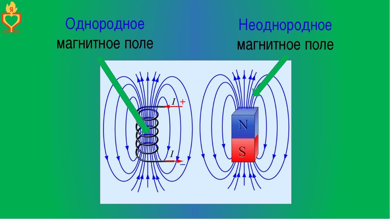 Однородное магнитное поле Неоднородное магнитное поле