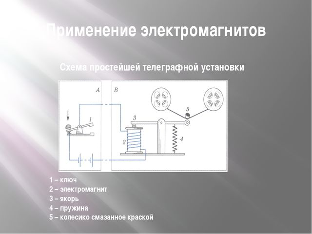 Применение электромагнитов Схема простейшей телеграфной установки 1 – ключ 2...