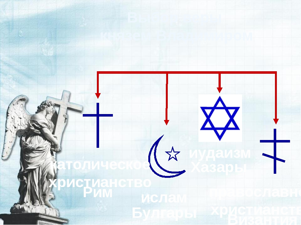 Выбор веры князем Владимиром Хазары Булгары Рим Византия иудаизм ислам католи...