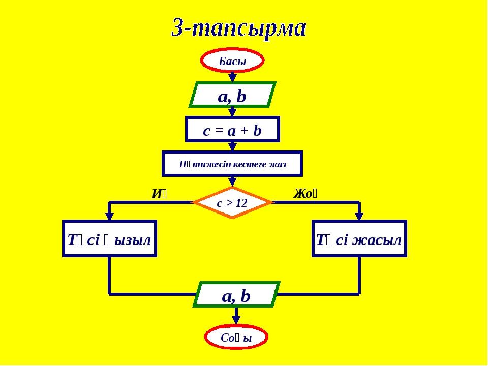 Басы a, b c > 12 Түсі қызыл Соңы Түсі жасыл Нәтижесін кестеге жаз c = a + b И...