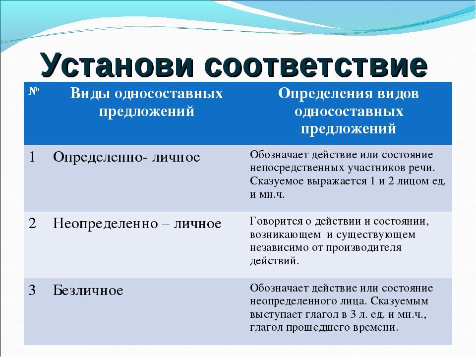 Установи соответствие №Виды односоставных предложенийОпределения видов одно...