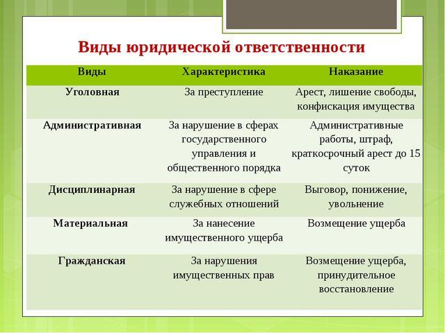 Виды юридической ответственности ВидыХарактеристикаНаказание УголовнаяЗа...
