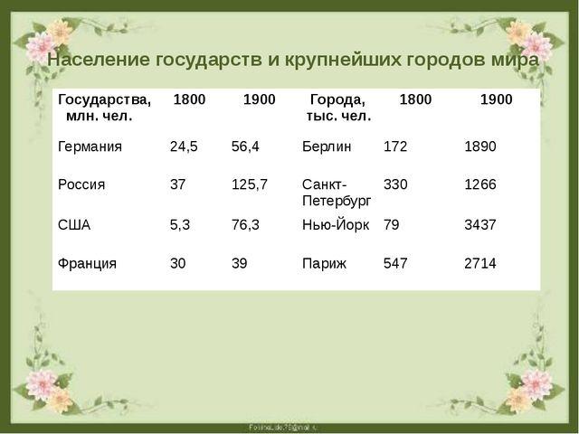 Население государств и крупнейших городов мира Государства, млн. чел. 1800 19...