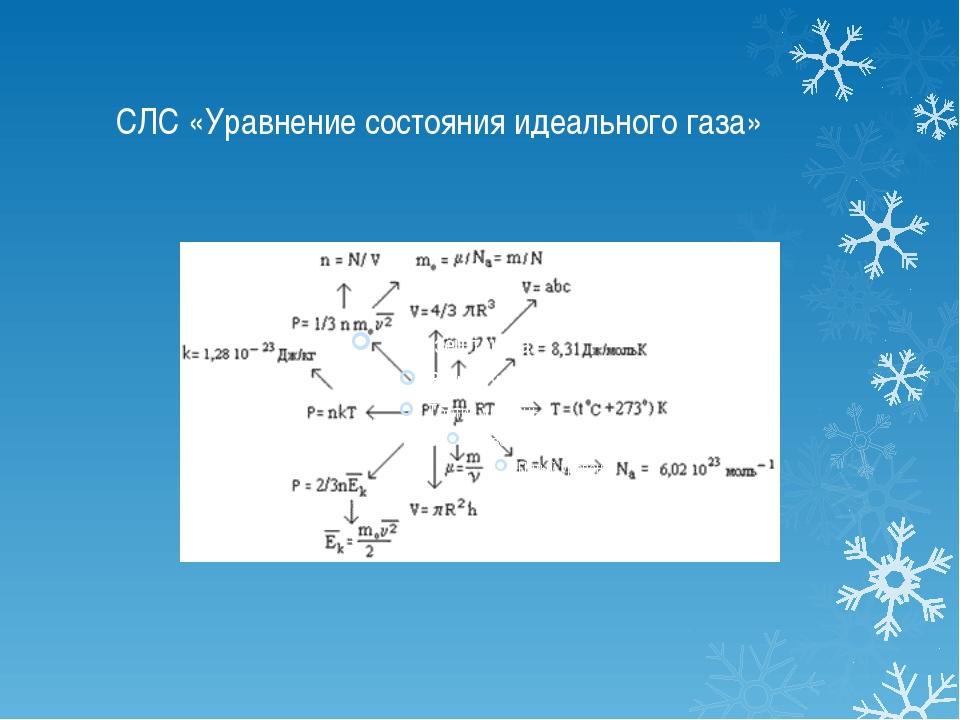 СЛС «Уравнение состояния идеального газа»
